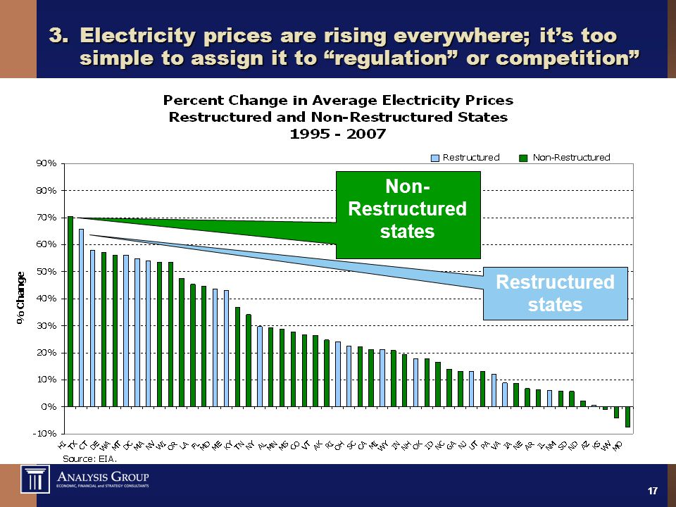 17 3.Electricity prices are rising everywhere; it's too simple to assign it to regulation or competition Restructured states Non- Restructured states