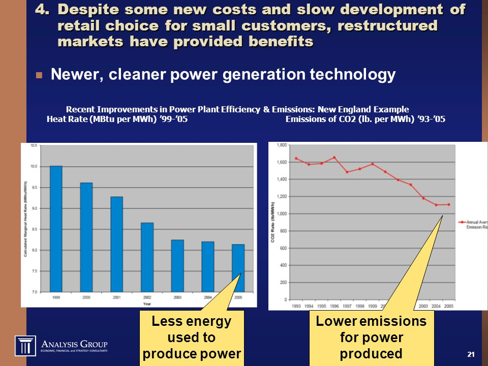 21 4.Despite some new costs and slow development of retail choice for small customers, restructured markets have provided benefits Newer, cleaner power generation technology Recent Improvements in Power Plant Efficiency & Emissions: New England Example Heat Rate (MBtu per MWh) '99-'05 Emissions of CO2 (lb.