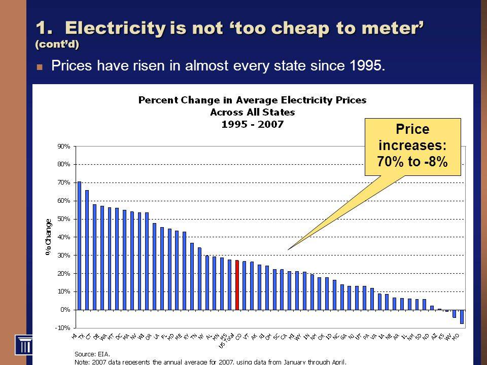 77 1. Electricity is not 'too cheap to meter' (cont'd) Prices have risen in almost every state since 1995. Price increases: 70% to -8%