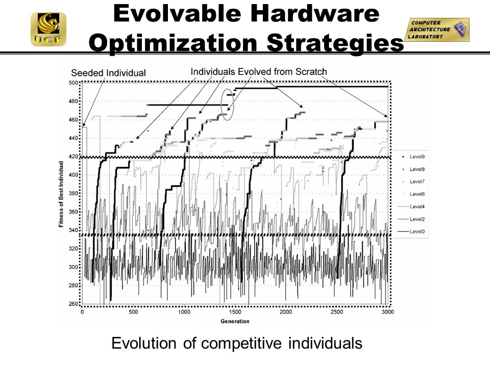 Evolvable Hardware Optimization Strategies Evolution of competitive individuals