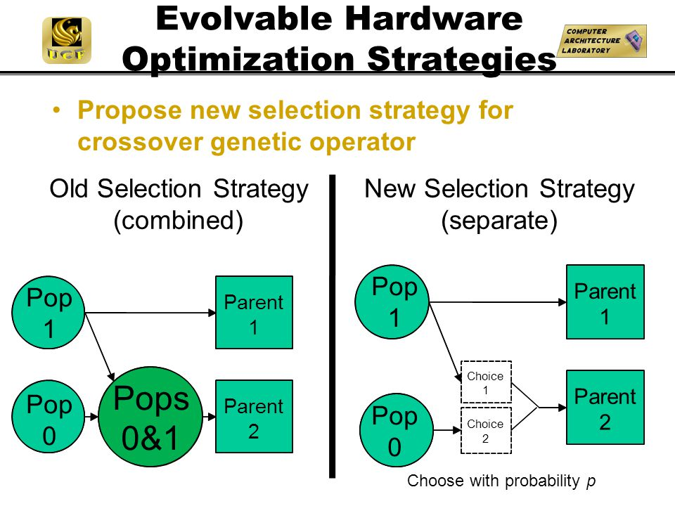 Parent 1 2 Choice 1 2 Evolvable Hardware Optimization Strategies Propose new selection strategy for crossover genetic operator Old Selection Strategy (combined) New Selection Strategy (separate) Parent 1 Pop 1 Pops 0&1 Parent 2 Pop 0 Pop 1 Choose with probability p