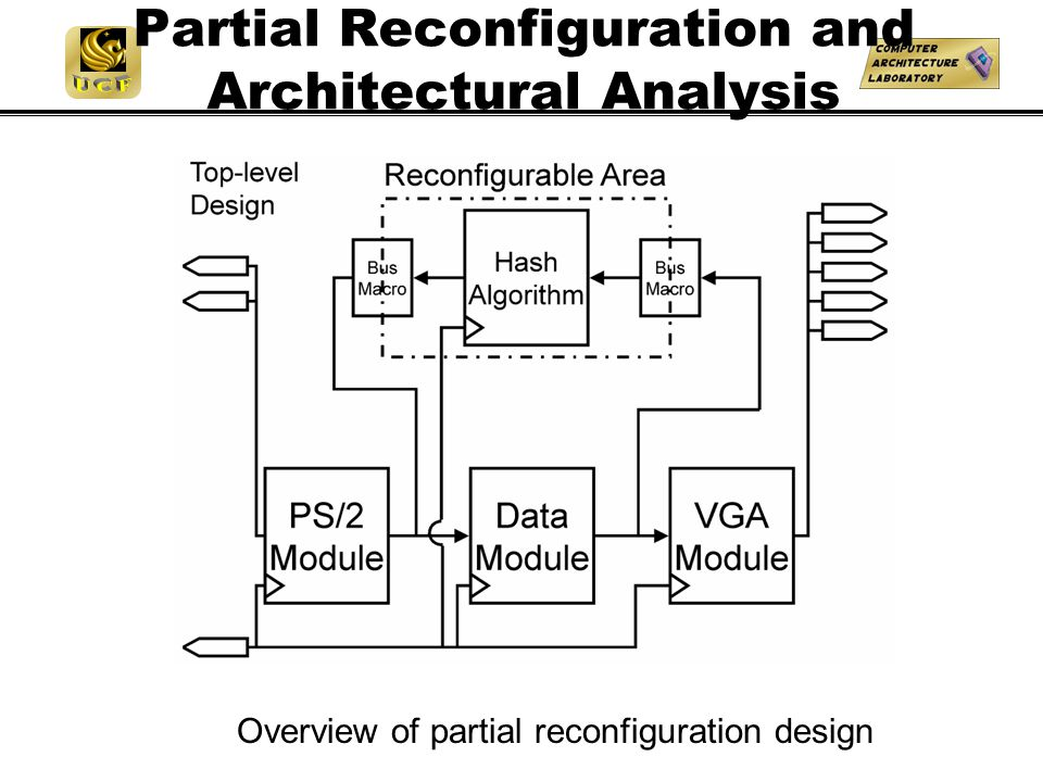 Partial Reconfiguration and Architectural Analysis Overview of partial reconfiguration design