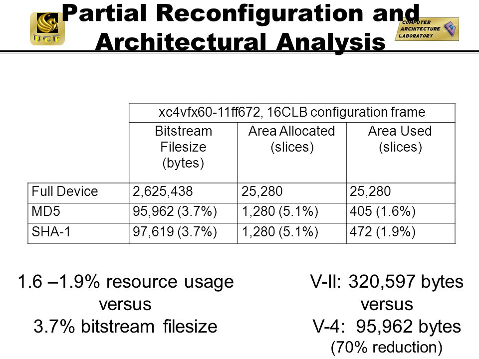 Partial Reconfiguration and Architectural Analysis xc4vfx60-11ff672, 16CLB configuration frame Bitstream Filesize (bytes) Area Allocated (slices) Area Used (slices) Full Device2,625,43825,280 MD595,962 (3.7%)1,280 (5.1%)405 (1.6%) SHA-197,619 (3.7%)1,280 (5.1%)472 (1.9%) 1.6 –1.9% resource usage versus 3.7% bitstream filesize V-II: 320,597 bytes versus V-4: 95,962 bytes (70% reduction)