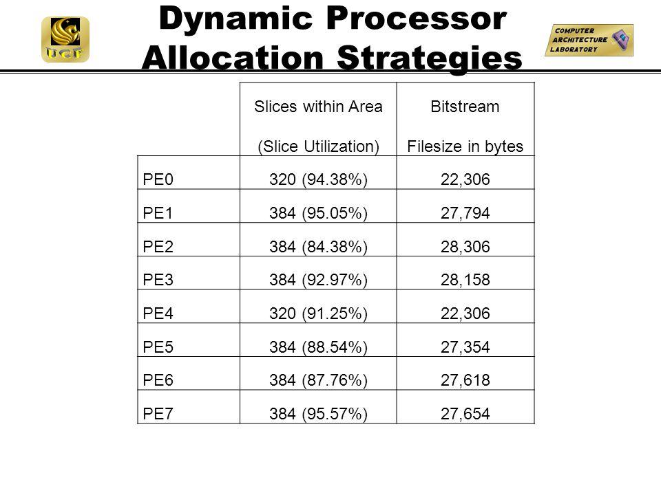 Dynamic Processor Allocation Strategies Slices within Area (Slice Utilization) Bitstream Filesize in bytes PE0320 (94.38%)22,306 PE1384 (95.05%)27,794 PE2384 (84.38%)28,306 PE3384 (92.97%)28,158 PE4320 (91.25%)22,306 PE5384 (88.54%)27,354 PE6384 (87.76%)27,618 PE7384 (95.57%)27,654