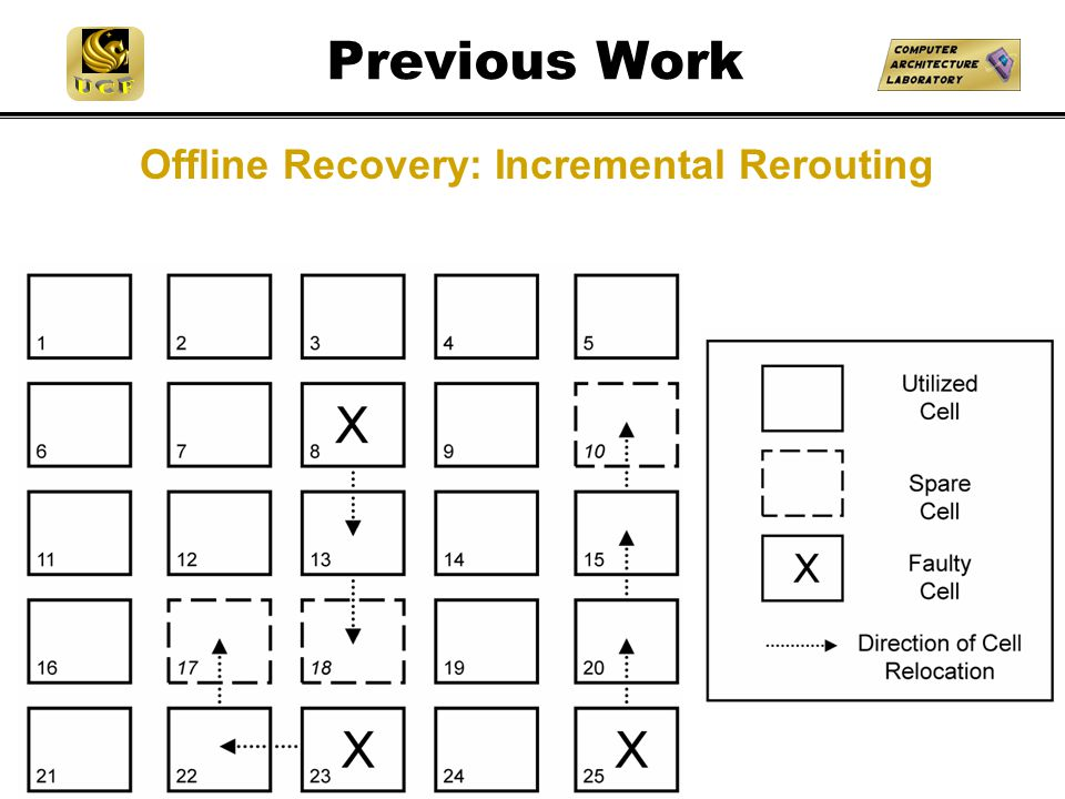 Previous Work Offline Recovery: Incremental Rerouting