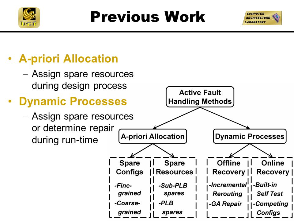 Previous Work A-priori Allocation  Assign spare resources during design process Dynamic Processes  Assign spare resources or determine repair during run-time