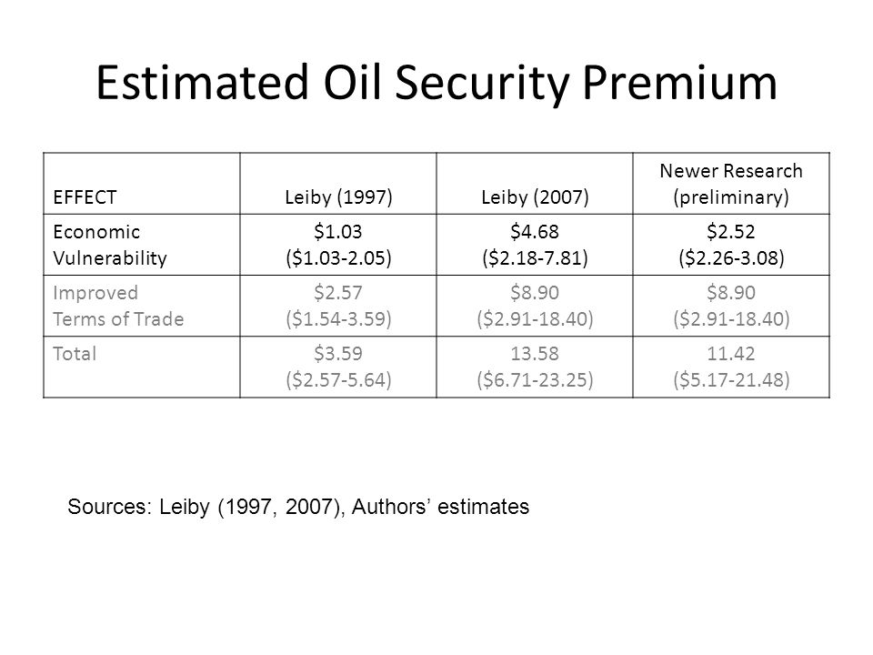 Estimated Oil Security Premium EFFECTLeiby (1997)Leiby (2007) Newer Research (preliminary) Economic Vulnerability $1.03 ($1.03-2.05) $4.68 ($2.18-7.81) $2.52 ($2.26-3.08) Improved Terms of Trade $2.57 ($1.54-3.59) $8.90 ($2.91-18.40) $8.90 ($2.91-18.40) Total$3.59 ($2.57-5.64) 13.58 ($6.71-23.25) 11.42 ($5.17-21.48) Sources: Leiby (1997, 2007), Authors' estimates