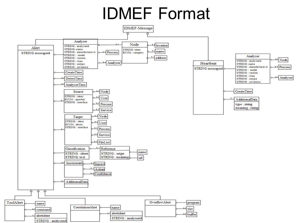 IDMEF Format