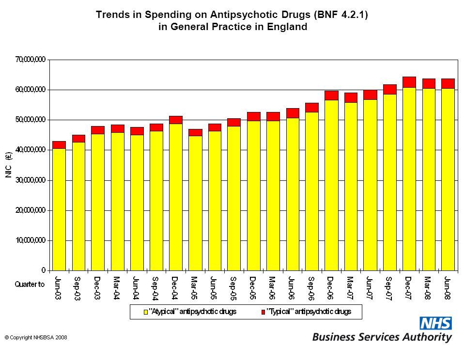 Trends in Spending on Antipsychotic Drugs (BNF 4.2.1) in General Practice in England
