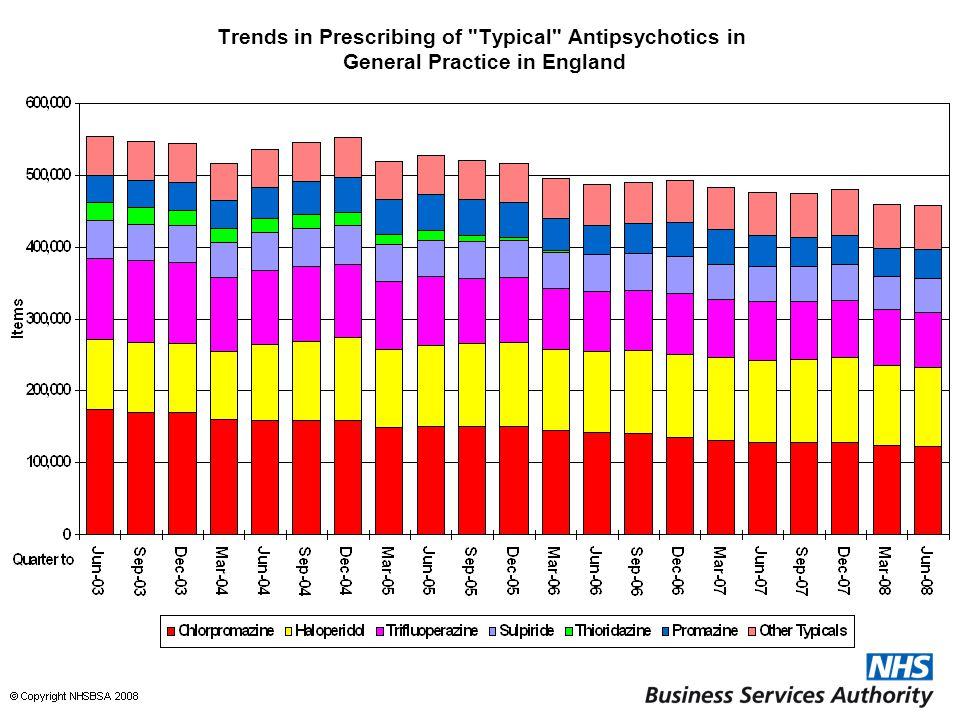 Trends in Prescribing of Typical Antipsychotics in General Practice in England