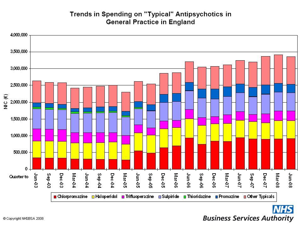 Trends in Spending on Typical Antipsychotics in General Practice in England
