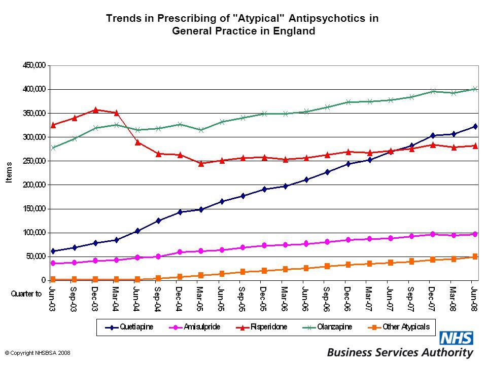 Trends in Prescribing of Atypical Antipsychotics in General Practice in England