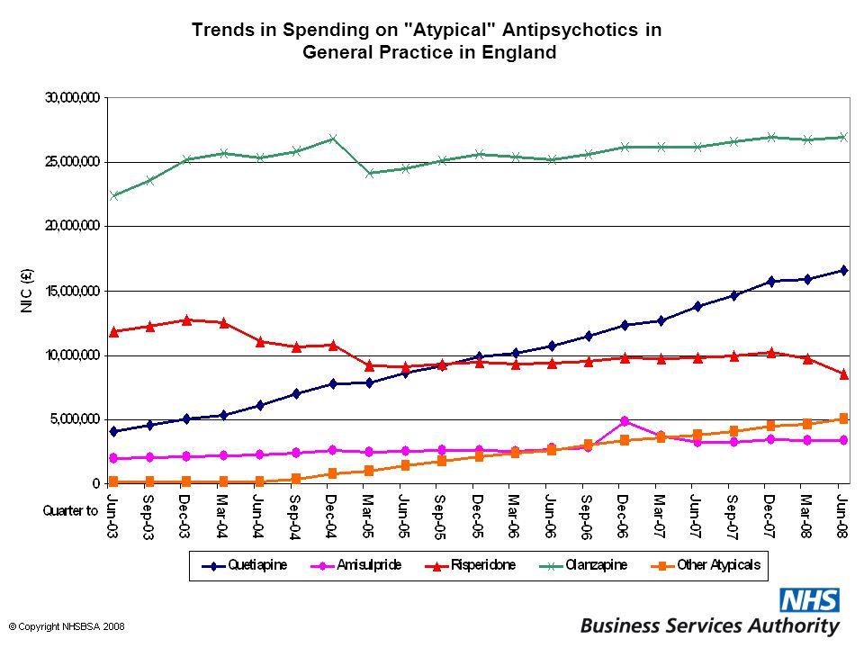 Trends in Spending on Atypical Antipsychotics in General Practice in England