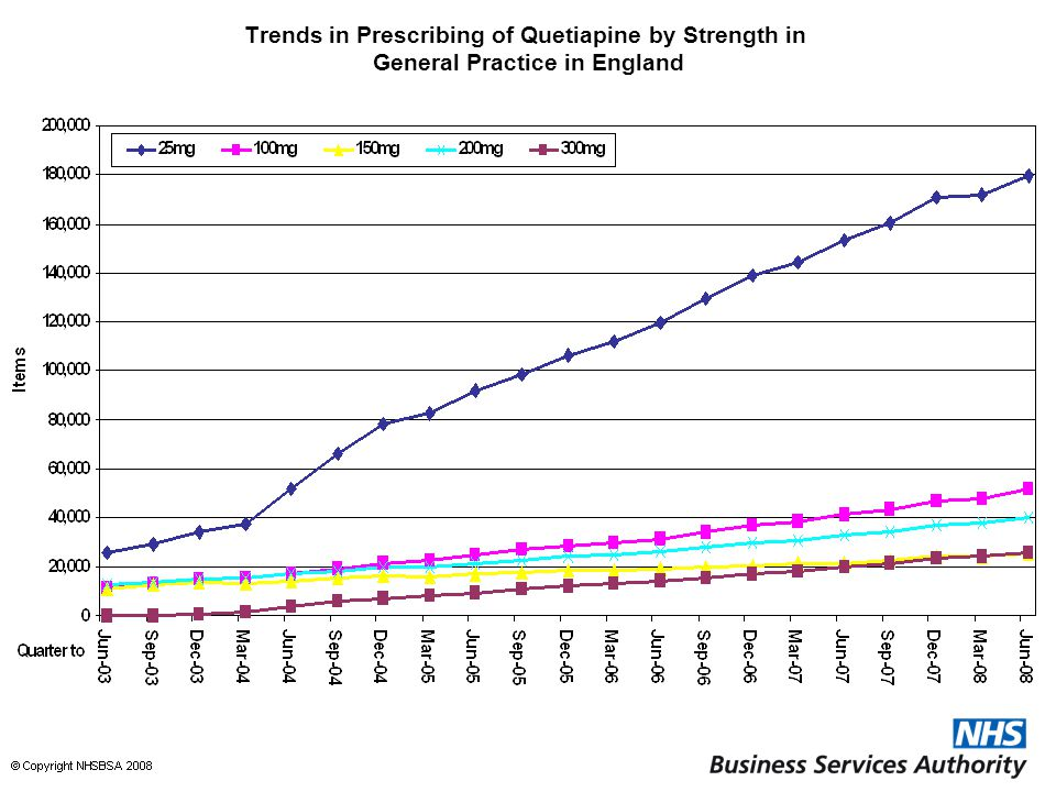 Trends in Prescribing of Quetiapine by Strength in General Practice in England