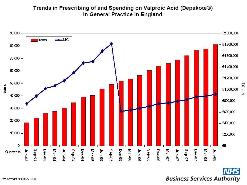 Trends in Prescribing of and Spending on Valproic Acid (Depakote®) in General Practice in England