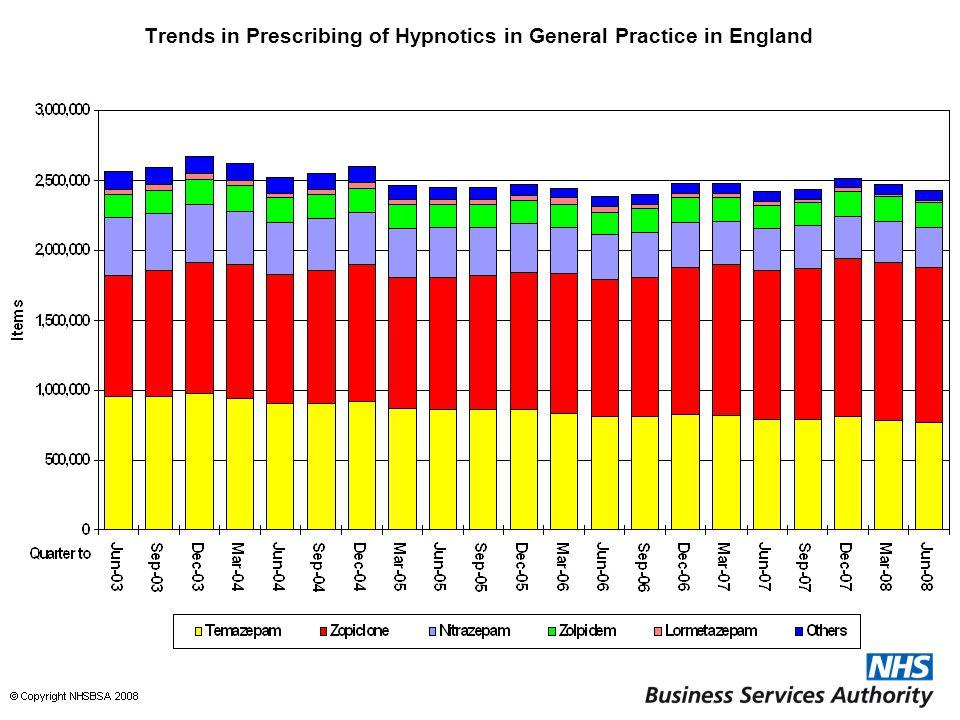 Trends in Prescribing of Hypnotics in General Practice in England