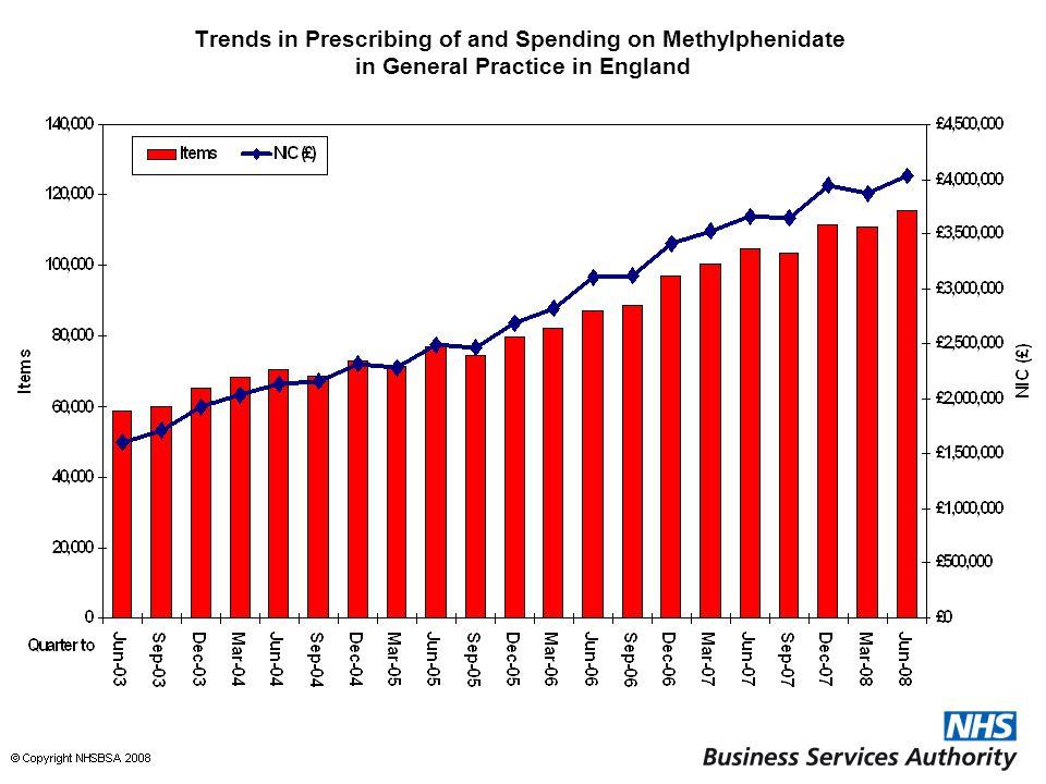 Trends in Prescribing of and Spending on Methylphenidate in General Practice in England