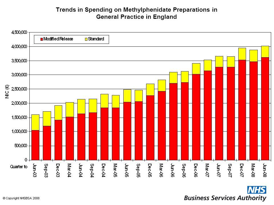 Trends in Spending on Methylphenidate Preparations in General Practice in England