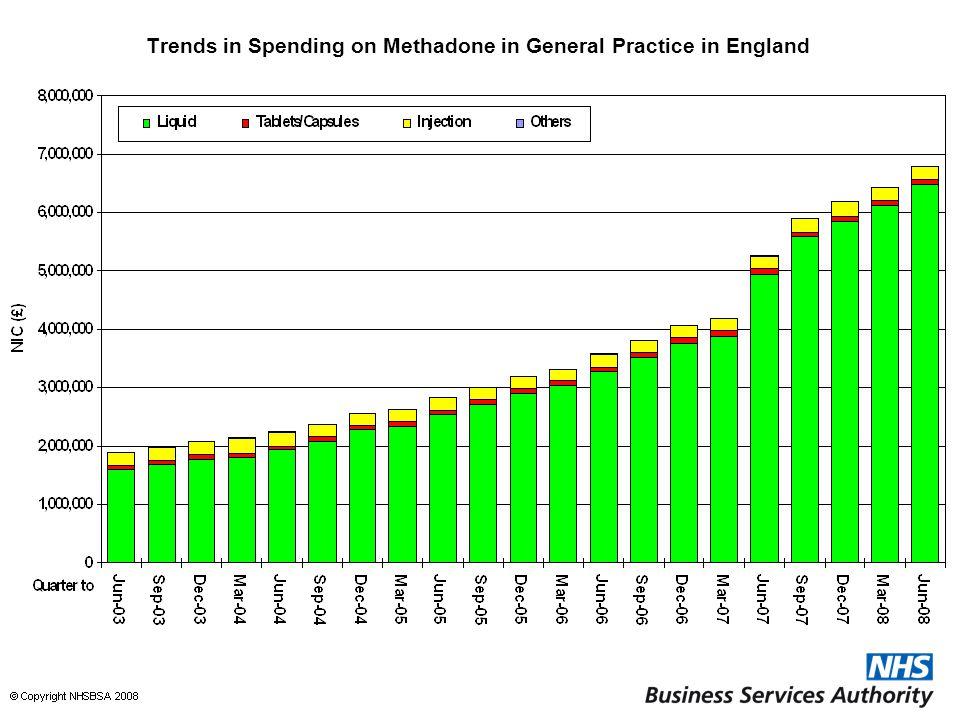 Trends in Spending on Methadone in General Practice in England