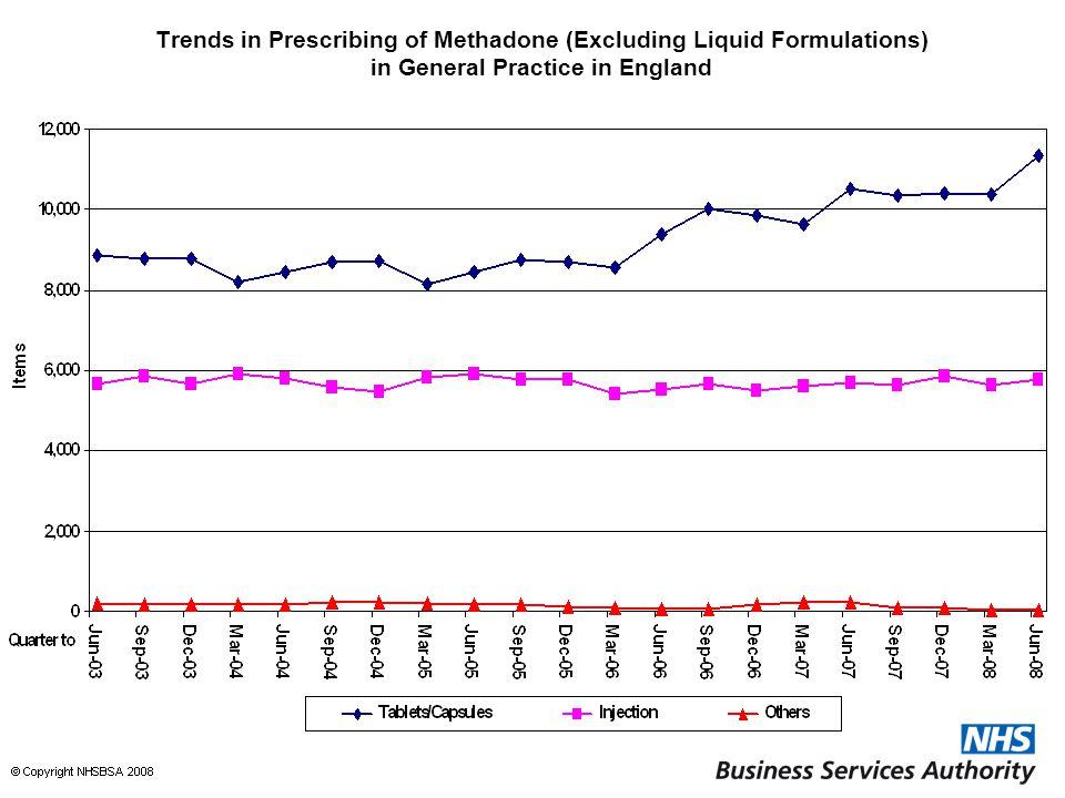 Trends in Prescribing of Methadone (Excluding Liquid Formulations) in General Practice in England