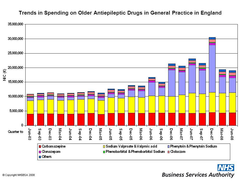 Trends in Spending on Older Antiepileptic Drugs in General Practice in England