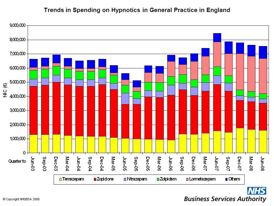 Trends in Spending on Hypnotics in General Practice in England