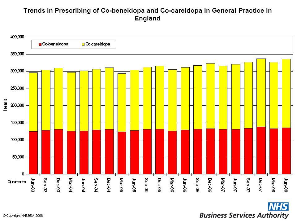 Trends in Prescribing of Co-beneldopa and Co-careldopa in General Practice in England