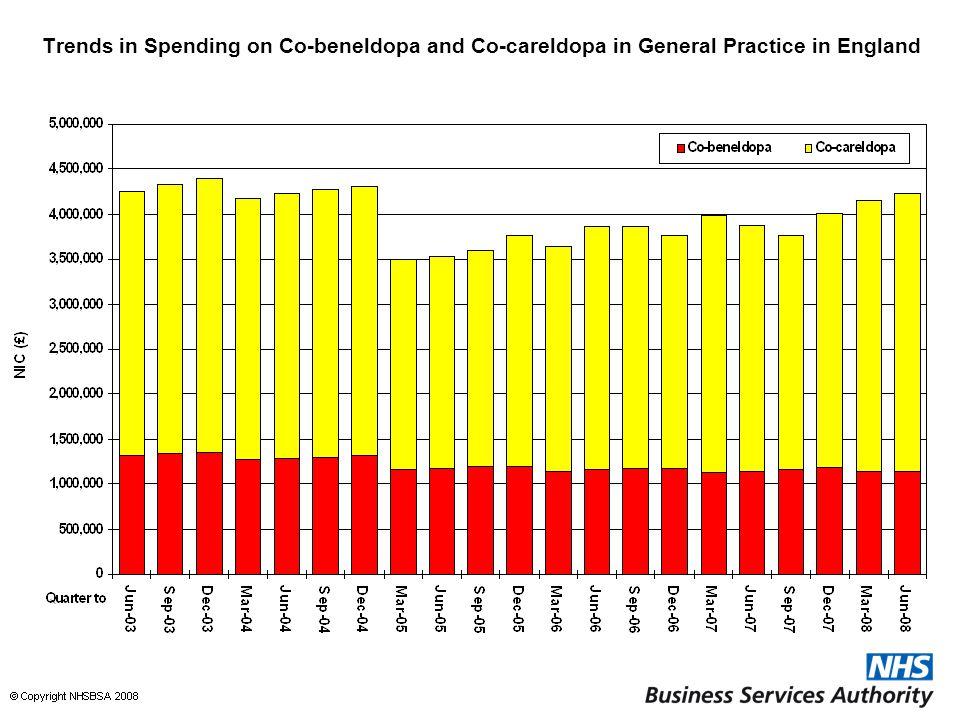 Trends in Spending on Co-beneldopa and Co-careldopa in General Practice in England