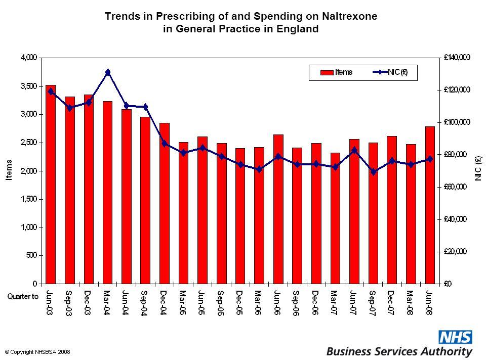 Trends in Prescribing of and Spending on Naltrexone in General Practice in England