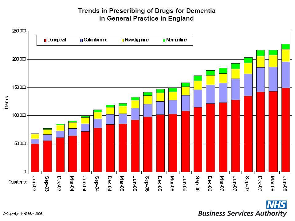 Trends in Prescribing of Drugs for Dementia in General Practice in England
