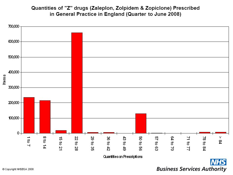 Quantities of Z drugs (Zaleplon, Zolpidem & Zopiclone) Prescribed in General Practice in England (Quarter to June 2008)
