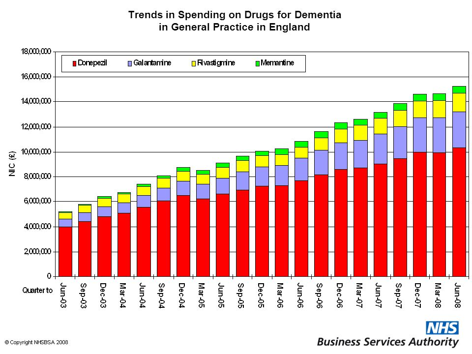 Trends in Spending on Drugs for Dementia in General Practice in England