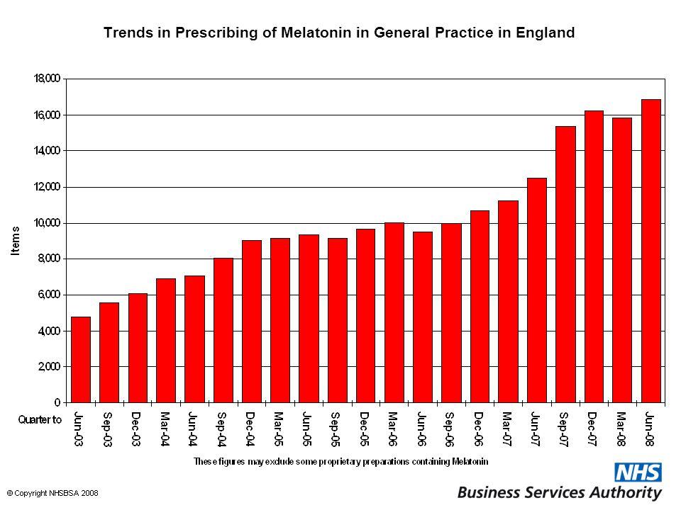 Trends in Prescribing of Melatonin in General Practice in England