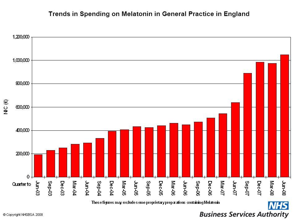 Trends in Spending on Melatonin in General Practice in England