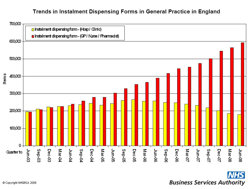 Trends in Instalment Dispensing Forms in General Practice in England