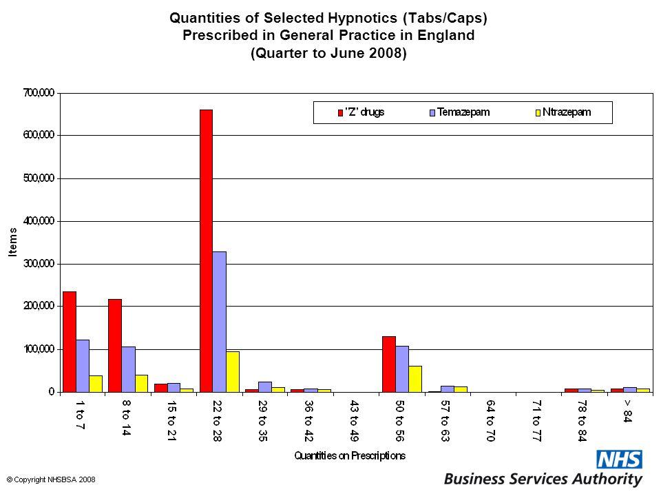 Quantities of Selected Hypnotics (Tabs/Caps) Prescribed in General Practice in England (Quarter to June 2008)