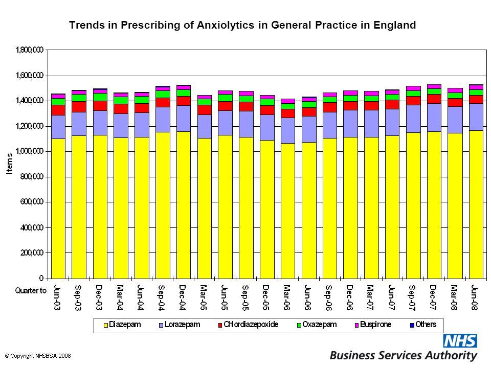 Trends in Prescribing of Anxiolytics in General Practice in England