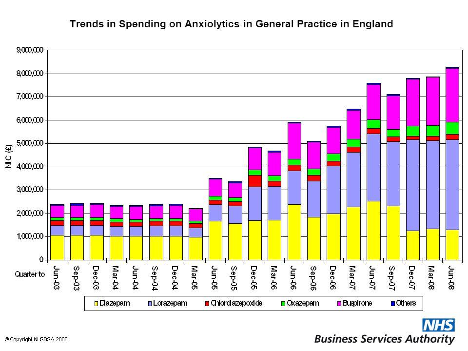Trends in Spending on Anxiolytics in General Practice in England