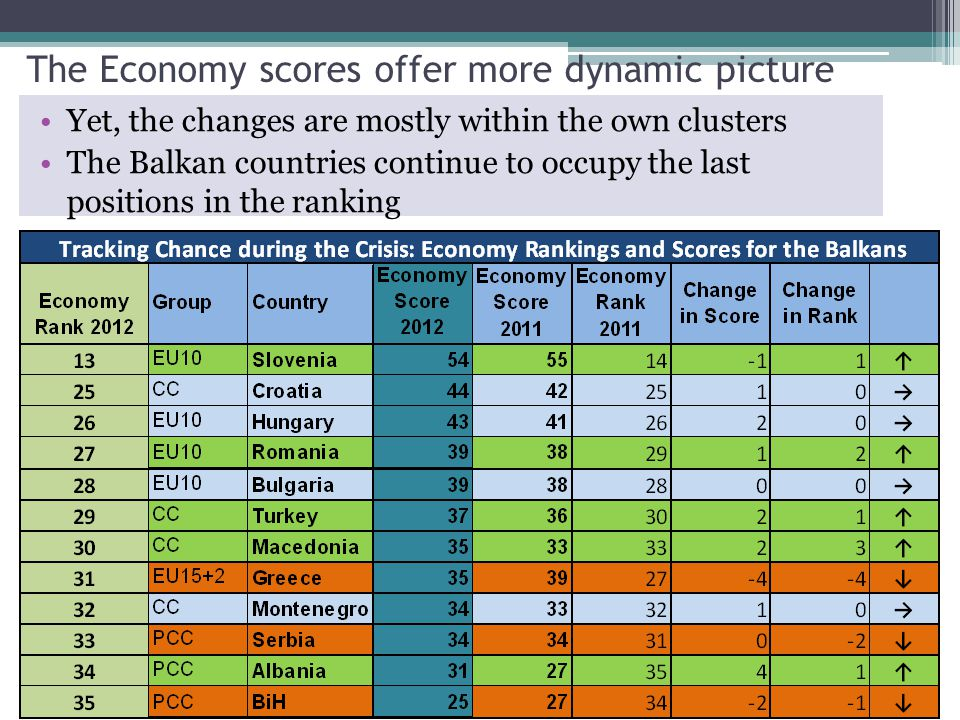 The Economy scores offer more dynamic picture Yet, the changes are mostly within the own clusters The Balkan countries continue to occupy the last positions in the ranking