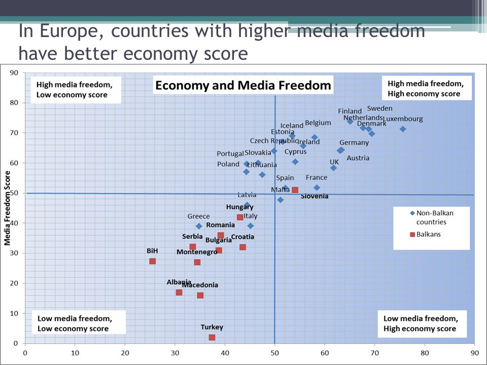 In Europe, countries with higher media freedom have better economy score