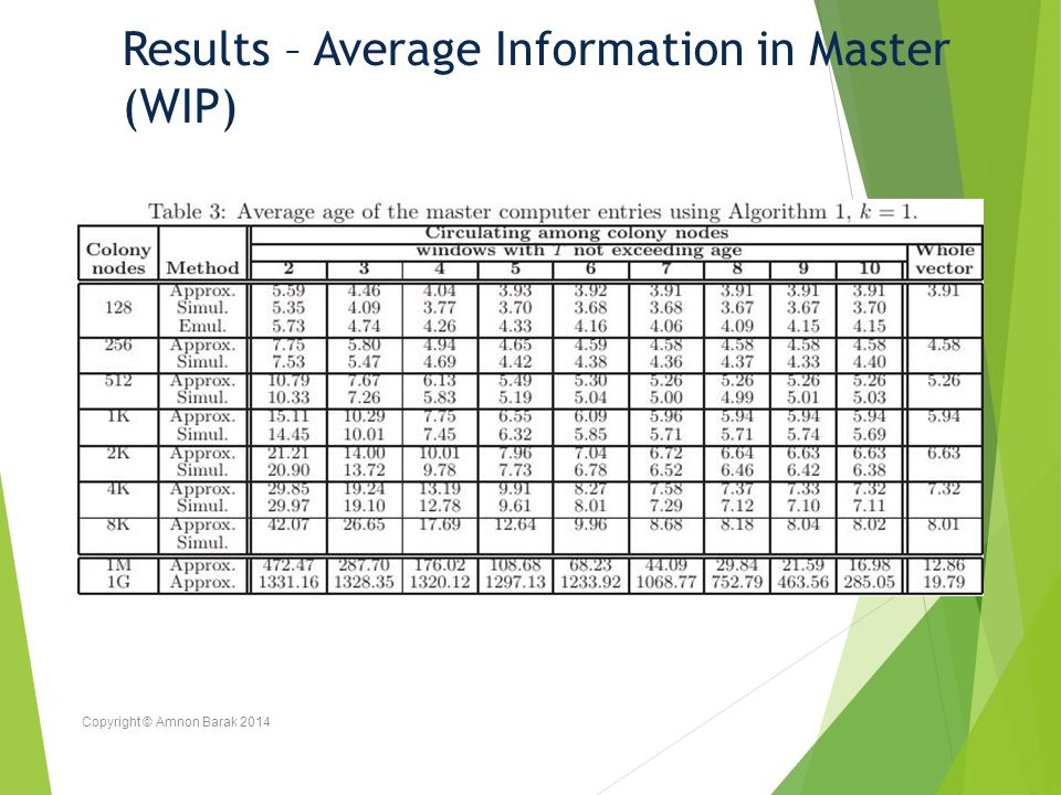 Copyright © Amnon Barak 2014 Results – Average Information in Master (WIP)