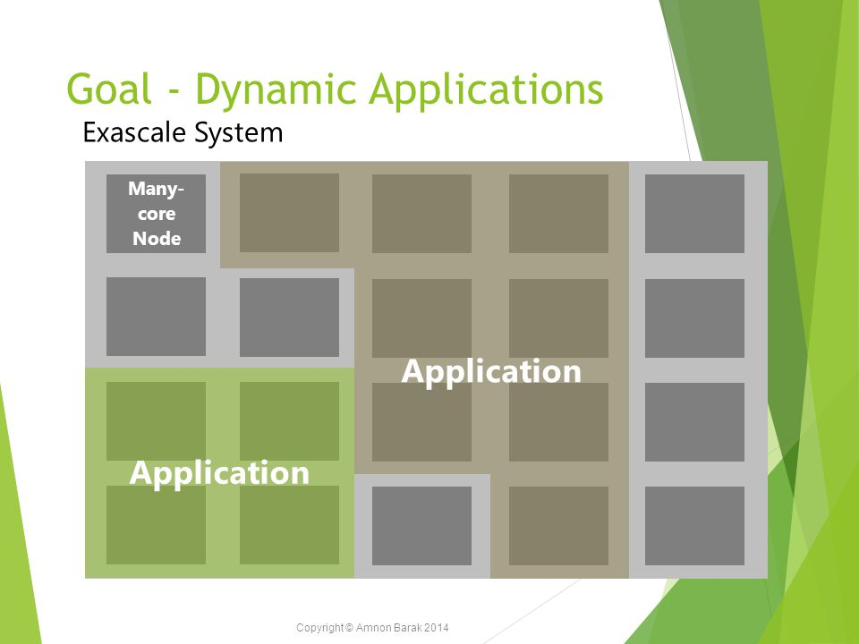 Copyright © Amnon Barak 2014 Goal - Dynamic Applications Exascale System Many- core Node Application