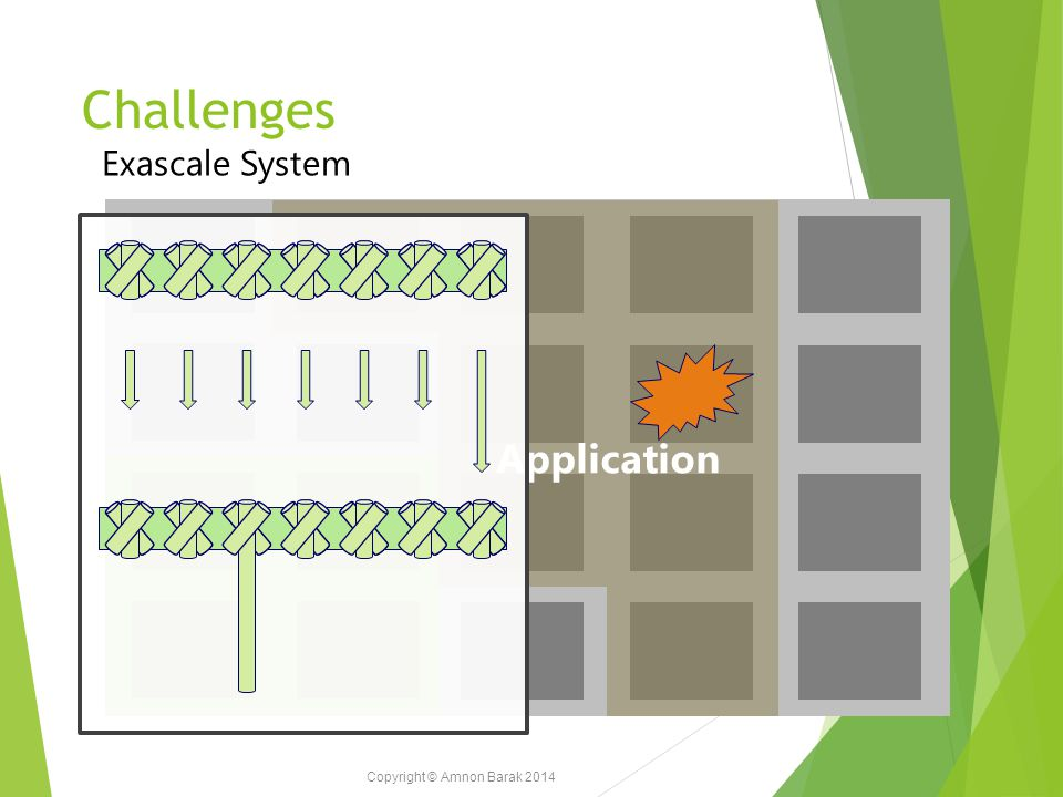 Copyright © Amnon Barak 2014 Challenges Exascale System Application
