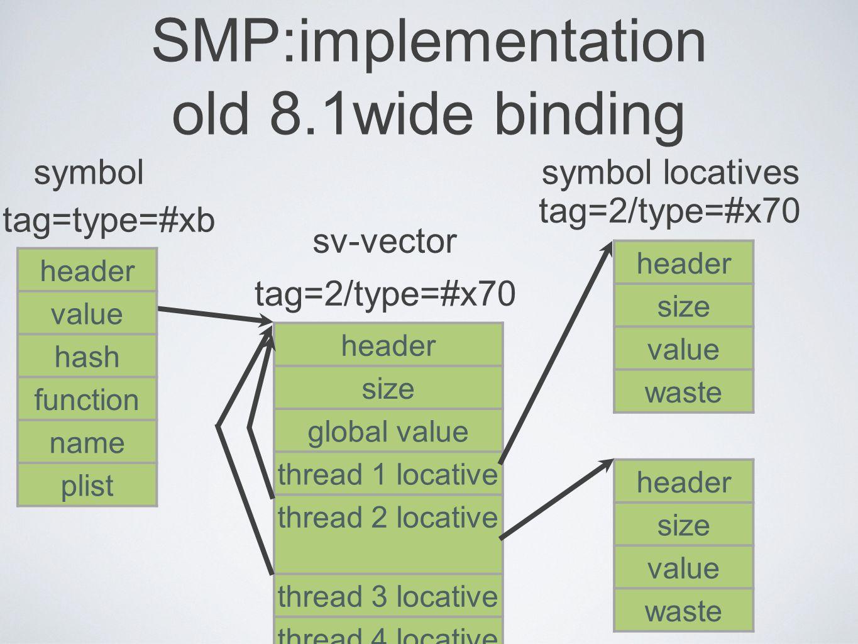 12 SMP:implementation old 8.1wide binding header size value waste symbol header size global value thread 1 locative thread 2 locative thread 3 locative thread 4 locative symbol locatives header size value waste sv-vector tag=type=#xb tag=2/type=#x70 header value hash function name plist