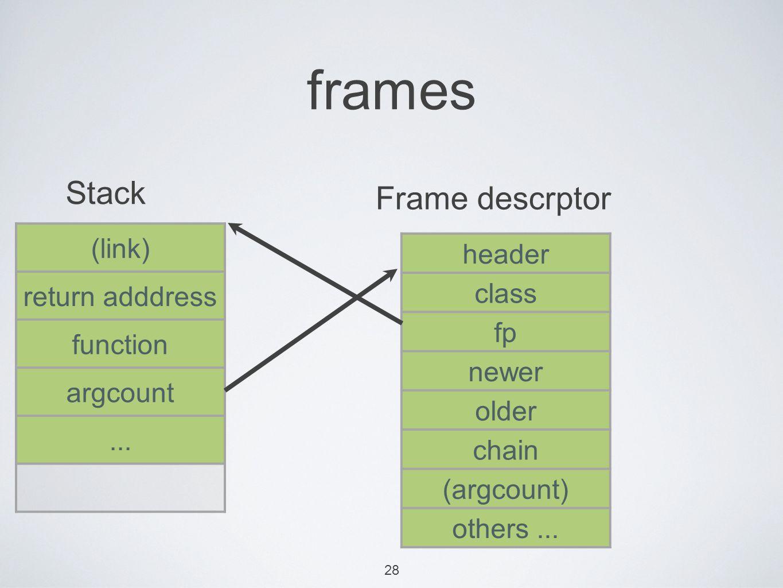28 frames (link) return adddress function argcount...