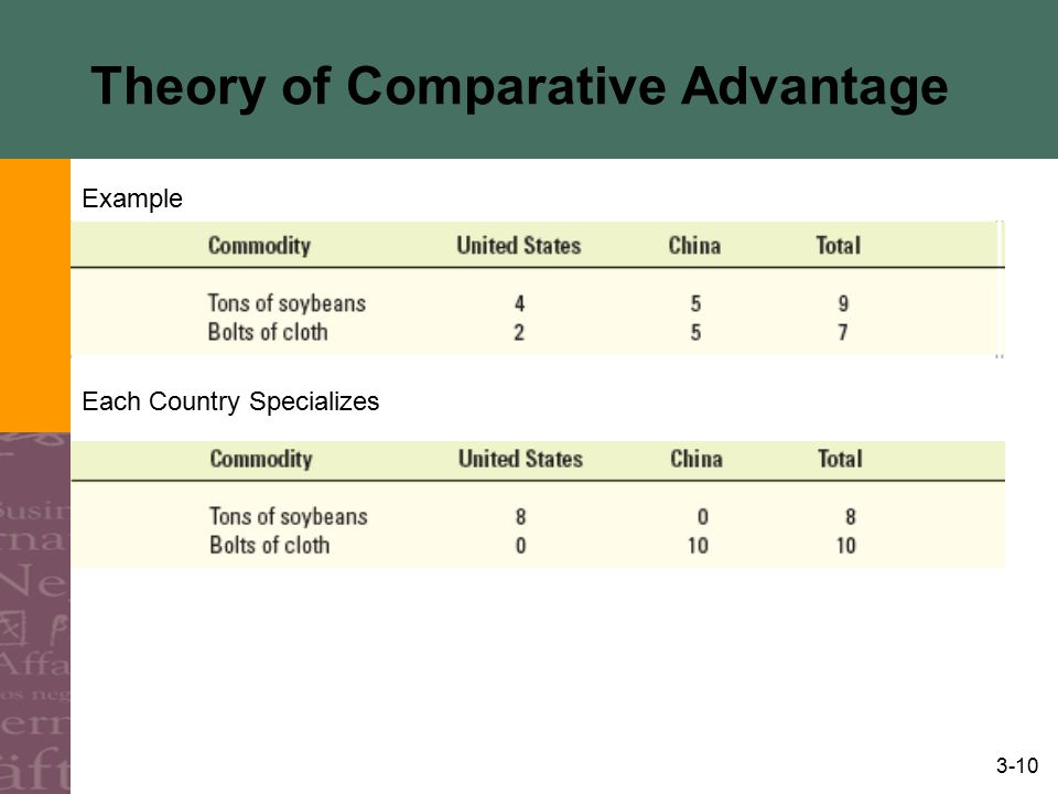 3-10 Theory of Comparative Advantage Example Each Country Specializes