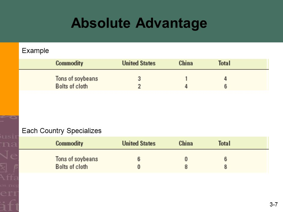 3-8 Absolute Advantage Terms of Trade (Ratio of International Prices) Gains from Specialization and Trade