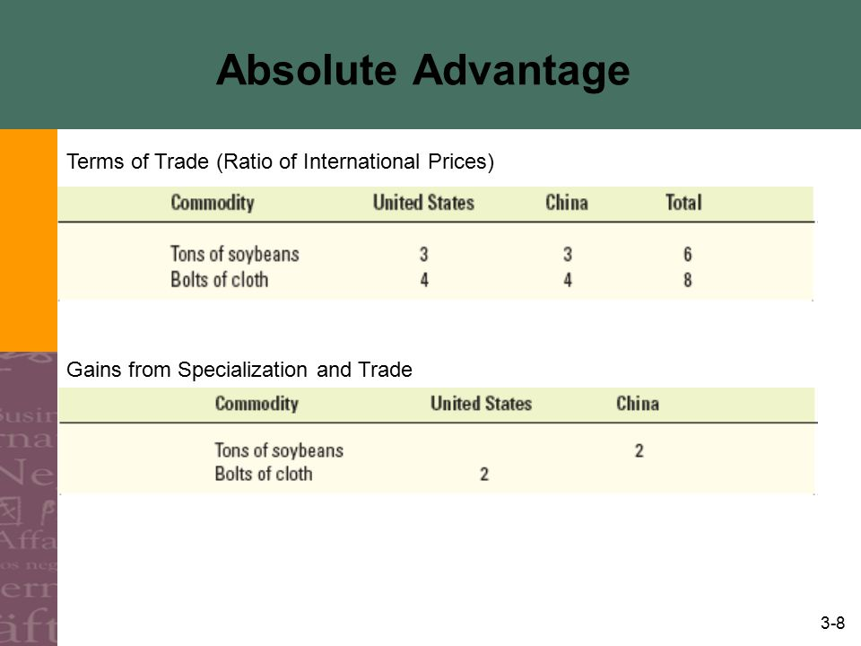 3-9 Theory of Comparative Advantage Comparative Advantage –A nation having absolute disadvantages in the production of two goods with respect to another nation has a comparative or relative advantage in the production of the good in which its absolute disadvantage is less