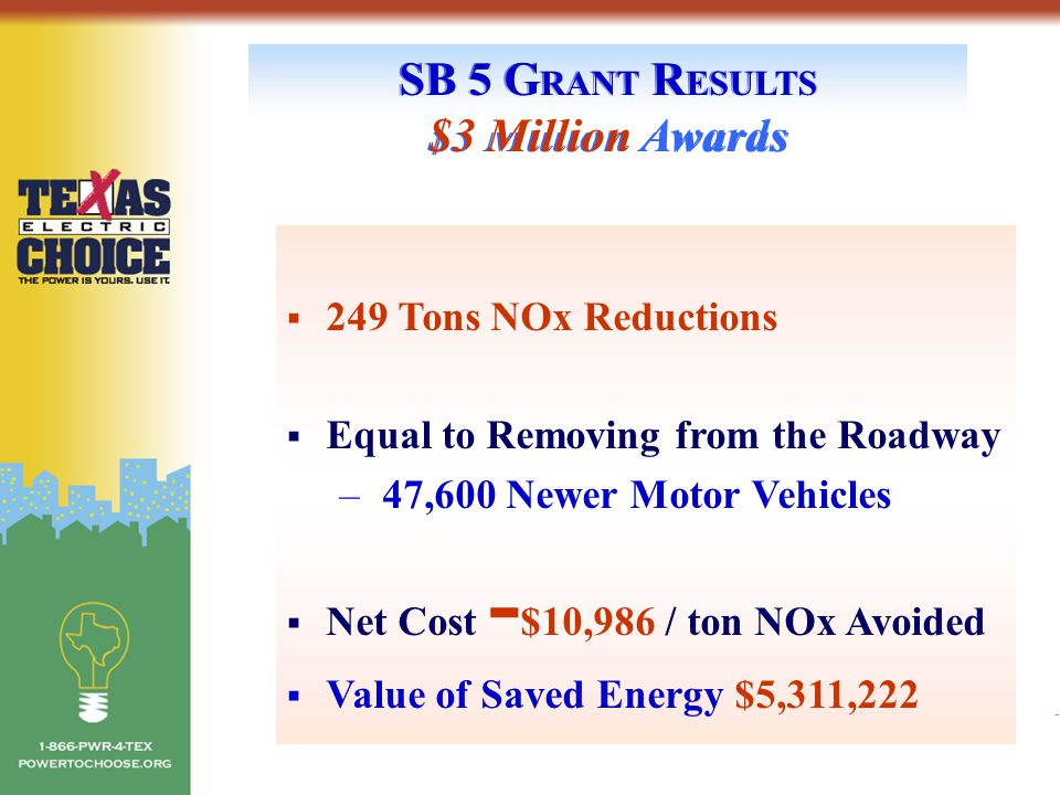 SB 5 G RANT R ESULTS $3 Million Awards  249 Tons NOx Reductions  Equal to Removing from the Roadway – 47,600 Newer Motor Vehicles  Net Cost - $10,9
