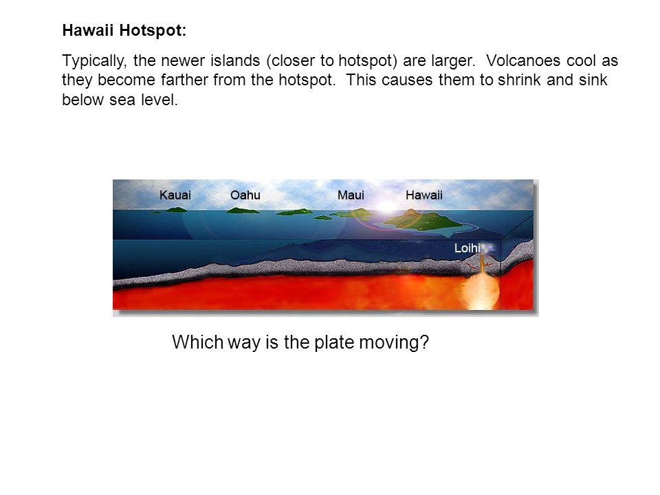 Hawaii Hotspot: Typically, the newer islands (closer to hotspot) are larger. Volcanoes cool as they become farther from the hotspot. This causes them